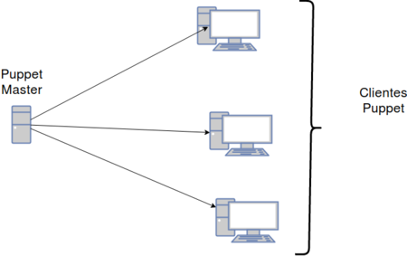 Diagrama-puppet.png